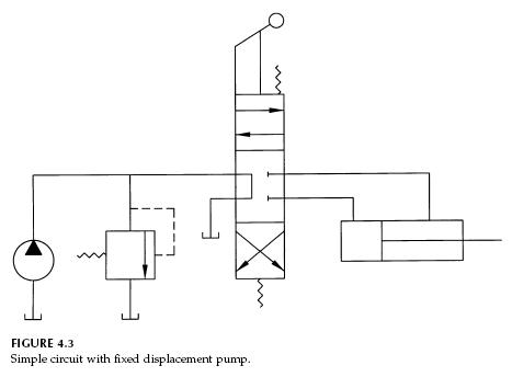 Fixed Displacement Pump Hydraulic Circuits