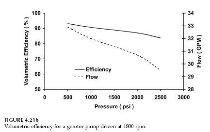 Hydraulic Gerotor Pump Performance