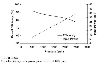 Gear Pump Efficiency Gerotor Pump Efficiency