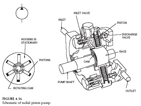 Hydraulic Radial Piston Pump on semi tractor diagram