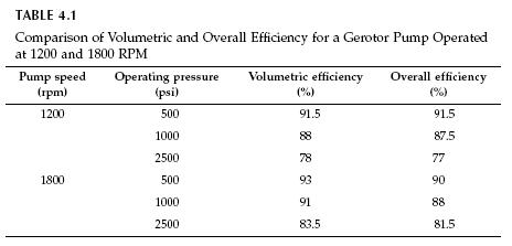 Hydraulic Gerotor Pump Efficiency