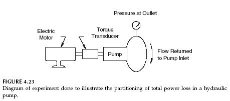 Hydraulic Gerotor Pump Efficiency | Hydraulic Pump