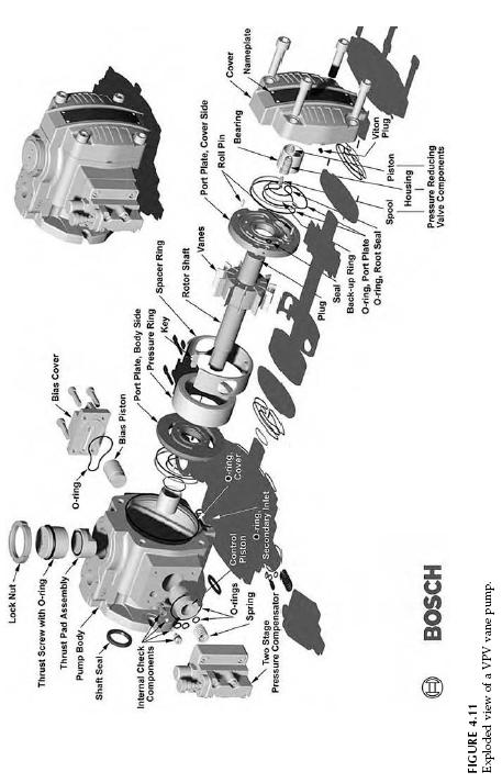 Hydraulic Vane Pump Basic Operation