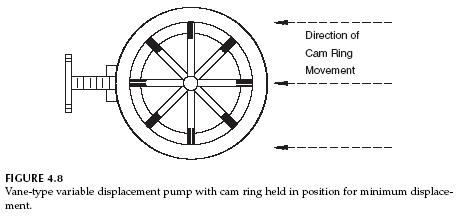 Hydraulic Vane Pump Basic Operation