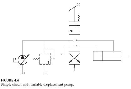 variable displacement pump hydraulic circuits hydraulic pump rh hydraulic pump info simple hydraulic schematics basic hydraulic schematic test pdf