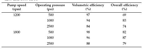 Hydraulic Vane Pump Efficiency