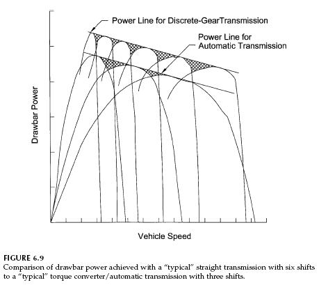 Automatic Transmission Shift Control