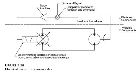 Closed Circuit Closed Loop Hydrostatic Transmission