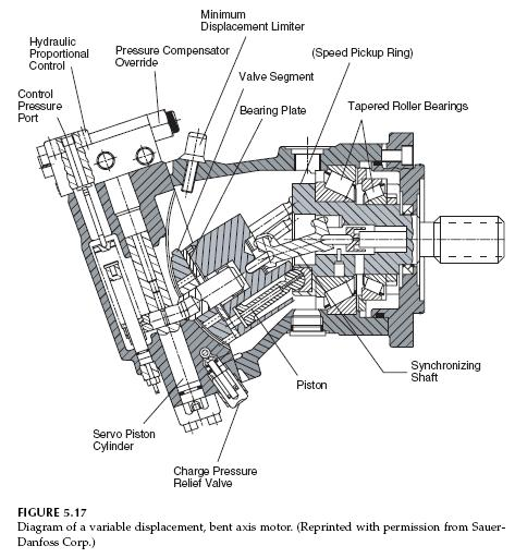 axial piston hydraulic pump diagram  axial  get free image
