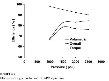 Gear Pump Efficiency Gear Motor Efficiency
