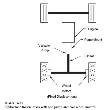 Two Wheel Motors Hydrostatic Transmission
