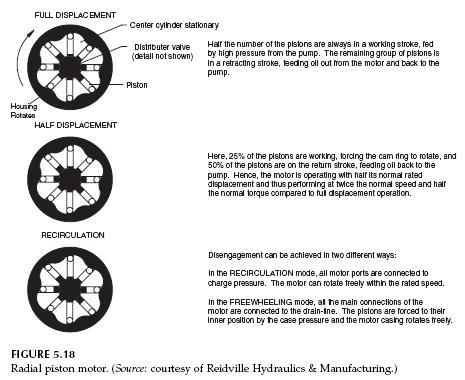 Hydraulic Radial Piston Motors