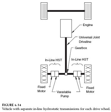 Vehicle with Two Hydrostatic Transmissions
