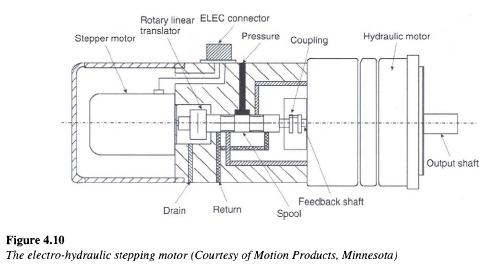 Electro Hydraulic Stepping Motors