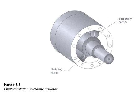 Limited Rotation Hydraulic Motor