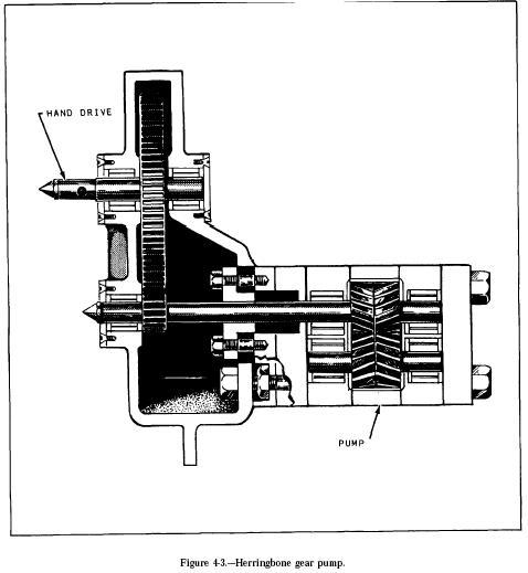 Herringbone Gear Pump Hydraulic Herringbone Gear Pump