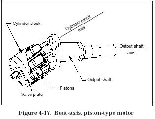 bent axis piston motor Hydraulic Piston Motors