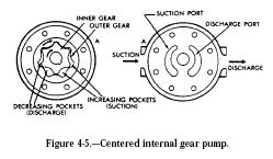 centered internal gear pump Centered Internal Gear Pump