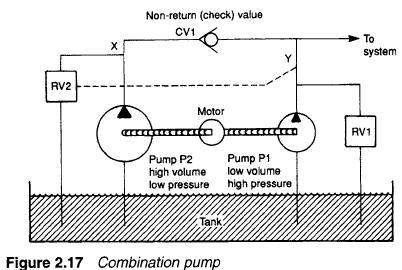 combination pump Hydraulic Combination Pumps