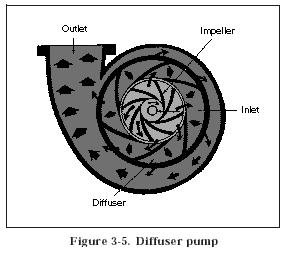 diffuser pump Hydraulic Pump Designs