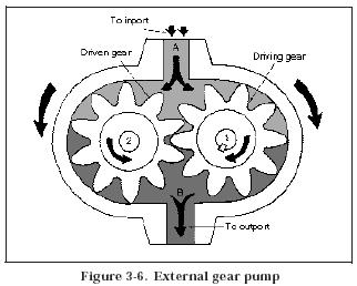 external gear pump Hydraulic Gear Pumps