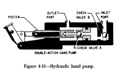 hydraulic hand pump Hydraulic Hand Pump