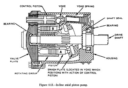 inline axial piston pump Hydraulic Axial Piston Pumps