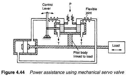 mechanical servo valve Hydraulic Servo Valves