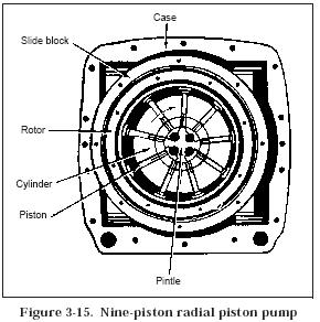 nine piston radial piston pump Hydraulic Piston Pumps Design