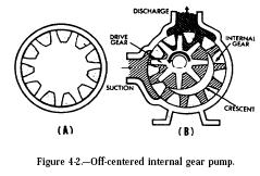 off centered internal gear pump Off centered Internal Gear Pump