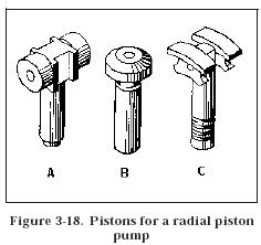 piston radial piston pump Hydraulic Piston Pumps Design