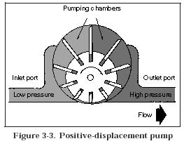 postive displacement pump Hydraulic Pump Classifications