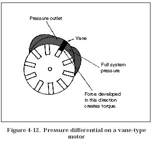 pressure differential vane motor Hydraulic Vane Motors