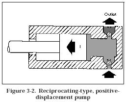 reciprocating postive displacement pump Hydraulic Pump Classifications