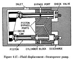 stratopower pump fluid displacement Hydraulic Stratopower Pump