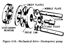 stratopower pump mechanical drive Hydraulic Stratopower Pump