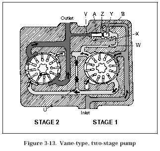 two stage pump vane pump Hydraulic Vane Pumps