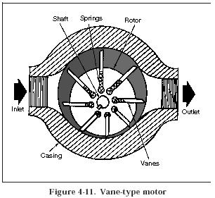 vane motor Hydraulic Vane Motors