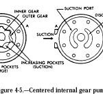 Centered Internal Gear Pump