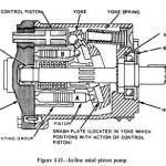 Hydraulic Axial Piston Pumps