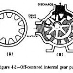 Off-centered Internal Gear Pump