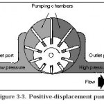 Hydraulic Pump Designs