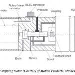 Electro-Hydraulic Stepping Motors