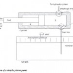 Hydraulic Pump Operation Principle