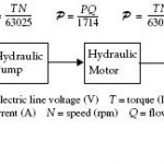 Pump Displacement Control