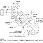 Hydraulic Bent Axis Motor Design