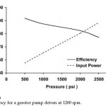 Hydraulic Gerotor Pump Efficiency
