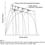 Automatic Transmission Shift Control