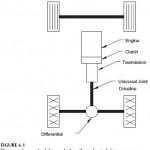 Mechanical Transmissions