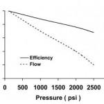 Hydraulic Vane Pump Efficiency